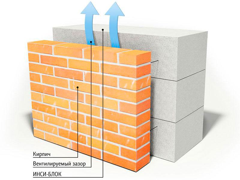 Строй-Профи. Строительство домов из блоков
